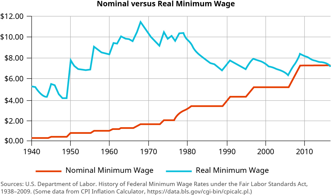 "This graph is titled ""Nominal versus Real Minimum Wage."" The y-axis shows dollars, starting at 0 and increasing by two dollar increments. The x-axis shows years from 1940 to 2010, increasing by 10 year increments. The trend line for nominal minimum wage starts at about $5.70 in 1940 and fluctuates between this and about $4.00 until it spikes in 1950 to $8.00. There is a slight decrease, then it jumps again around 1955 to about $9.00. It goes back toward $8.00 in 1960, then steadily increases until another jump around 1968 to about $11.50. It decreases over the next few years back to about $9.00, then goes back up to around $10.00 until about 1980. Then a steady decrease to about $7.00 occurs from about 1980 to 1988. Around 1990, it goes back up to about $8.00, then fluctuates between about $8.00 and $7.50 until about 2000. There is a decline to about $6.00 until 2005, and then it increase back to just above $8.00 around 2010 before declining around. The trend line for real minimum wage is an increasing trend line. It starts at close to $0.00 in 1940 and steadily increases, with one period of no change around 1950 to 1965, to close to $2.00 around 1968. From about 1968 to 1973 there is no change. Then it steadily increases again until there is a large jump from about 1976 to 1980 when it reaches close to $4.00. Most of the time from 1980 to 1990 shows no change. Then it increases again from about 1989 to 1996, reaching about $5.50. There is no change until about 2006 when it increases to $7.25 around 2008. Then it shows no change from there."