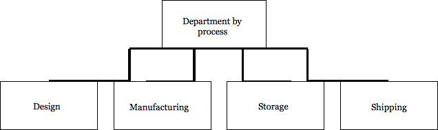 Department by process: design, manufacturing, storage, and shipping.