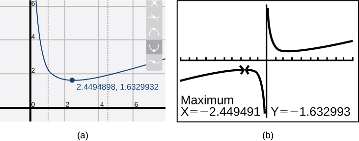 Graph of the reciprocal function on a graphing calculator.