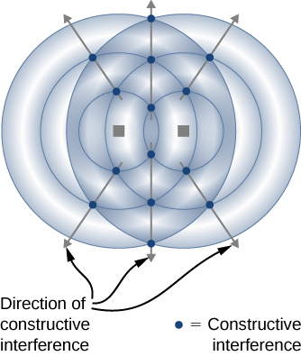 Figure shows waves as circles radiating from two points lying side by side. The points where the circles intersect are higlighted and labeled constructive interference. Arrows connecting the points of constructive interference radiate outwards. These are labeled direction of constructive interference.