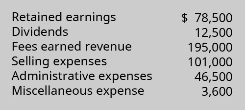 Retained Earnings 78,500, Dividends 12,500, Fees Earned revenue 195,000, Selling Expenses 101,000, Administrative Expenses 46,500, Miscellaneous Expense 3,600.