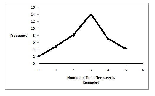 A line graph showing the number of times a teenager needs to be reminded to do chores on the x-axis and  frequency on the y-axis.