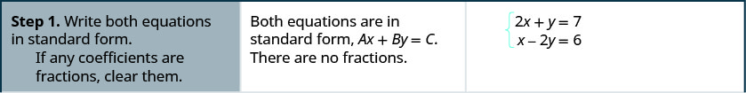 """This figure has seven rows and three columns. The first row reads, """"Step 1. Write both equations in standard form. If any coefficients are fractions, clear them."""" It also says, """"Both equations are in standard form, A x + B y = C. There are no fractions."""" It also gives the two equations as 2x + y = 7 and x – 2y = 6."""
