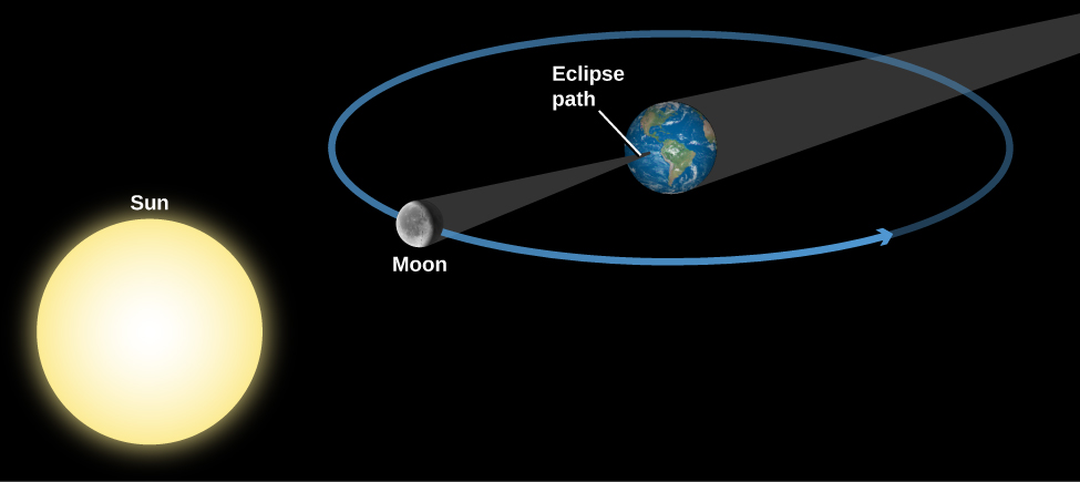 "Geometry of a Total Solar Eclipse. The Sun is drawn at lower left and the Earth at upper right. Surrounding the Earth is a blue circle for the Moon's orbit, with the Moon drawn at a point directly between the Sun and Earth. The Earth's shadow is a dark grey cone extending from the night side of Earth toward the upper right, away from the Sun. The Moon's shadow is a dark grey cone extending from the night side of the Moon away from the Sun to a point on Earth's surface labeled ""Eclipse path""."