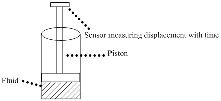 A typical cylinder-piston type viscometer.