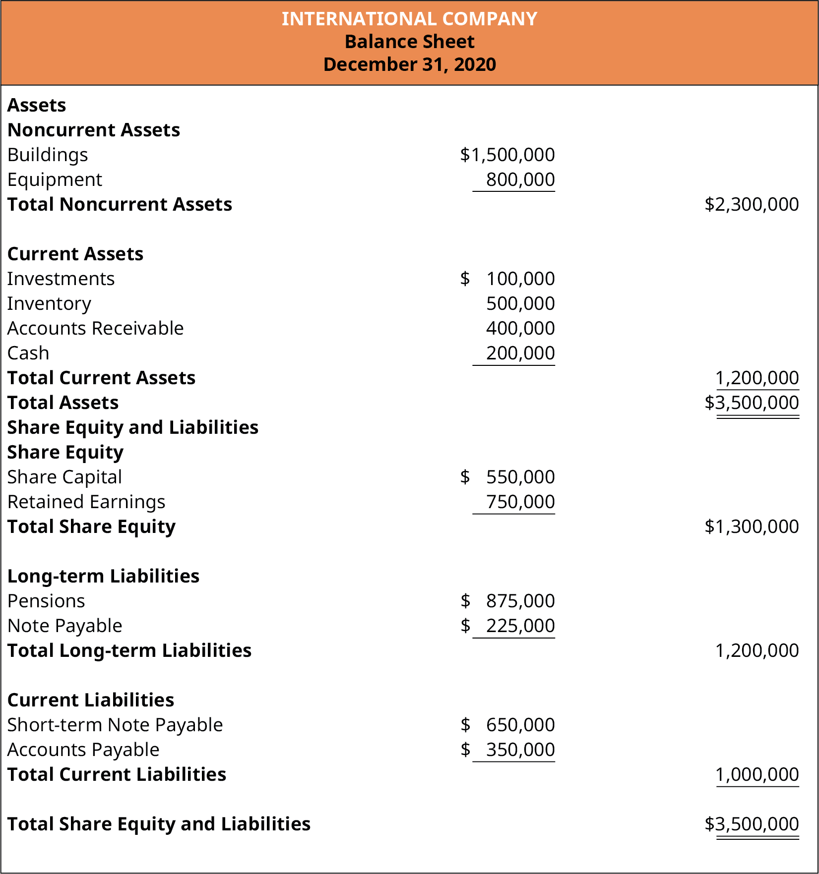 International Company, Balance Sheet, December 31, 2020. Assets, Noncurrent Assets: Buildings $1,500,000; Equipment 800,000; Total Noncurrent Assets $2,300,000. Current Assets: Investments $100,000; Inventories 500,000; Accounts Receivable 400,000; Cash 200,000; Total Current Assets 1,200,000. Total Assets $3,500,000. Share Equity and Liabilities, Share Equity: Share Capital, $550,000; Retained Earnings 750,000; Total Share Equity $1,300,000. Long-term Liabilities: Pensions $875,000; Note Payable 325,000; Total Long-Term Liabilities 1,200,000. Current Liabilities: Short-term Note Payable $650,000; Accounts Payable 350,000; Total Current Liabilities 1,000,000. Total Share Equity and Liabilities $3,500,000.