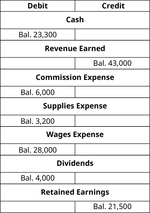 T-Accounts. Cash debit balance 23,300. Revenue Earned credit balance 43,000. Commission expense debit balance 6,000. Supplies Expense debit balance 3,200. Wages Expense debit balance 28,000. Dividends debit balance 4,000. Retained Earnings credit balance 21,500.