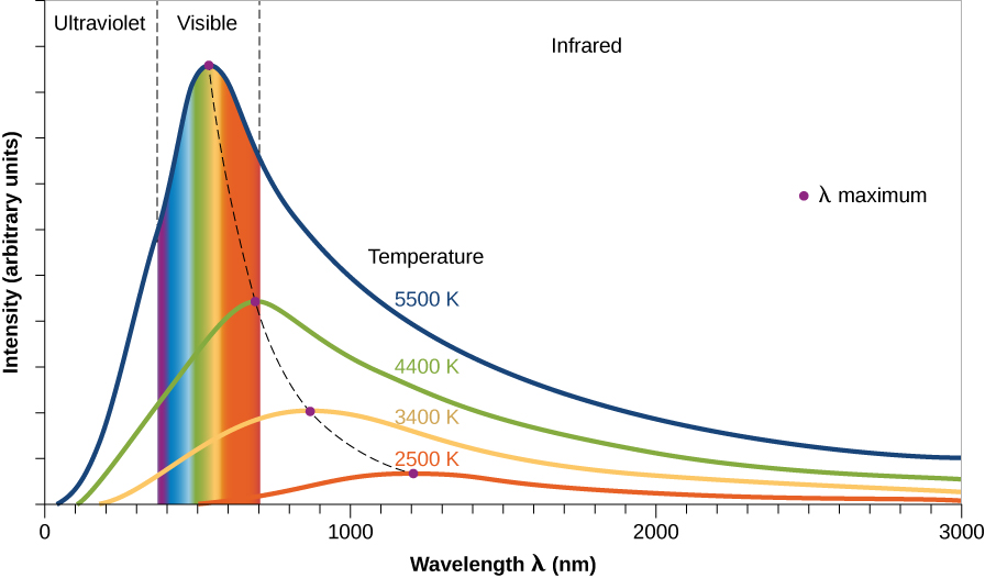 Graph of radiation laws. The horizontal axis shows wavelength ranging from 1000 to 3000 nanometers. The vertical axis shows intensity in arbitrary units. Four different curves are shown, each corresponding to an object at a certain temperature in degrees Kelvin. The highest point of each curve is labeled with a dot that indicates the wavelength corresponding to the peak energy emitted by the object at that temperature. The 3000 K curve peaks at 1200 nm in the infrared. The 4000 K object peaks at 900 nm in the near-infrared, the 5000 K curve peaks at 700 nm in the visible-red, and the 6000 K object peaks at about 500 nm in the yellow part of the visible spectrum.
