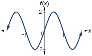A graph with sine parent function. Amplitude 2, period 2, midline y=0