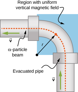An illustration of the proposed device. Alpha particles enter the bottom of an evacuated pipe, moving upward. The pipe makes a 90 degree bend, radius r, to the left, then continues horizontally. The particle beam exits to the left. The bend is in a region with uniform magnetic field.