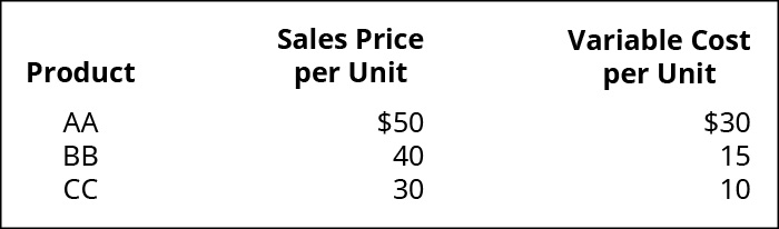 Product, Sales Price per Unit, Variable Cost per Unit (respectively): AA $50, $30; BB 40, 15; CC 30, 10.