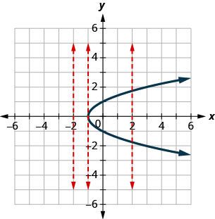 The figure has a parabola opening to the right graphed on the x y-coordinate plane. The x and y-axes run from negative 6 to 6. The parabola goes through the points (negative 1, 0), (0, 1), (0, negative 1), (3, 2), and (3, negative 2). Three dashed vertical straight lines are drawn at x equalsnegative 2, x equalsnegative 1, and x equals2. The vertical line x – negative 2 does not intersect the parabola. The vertical line x equalsnegative 1 intersects the parabola at exactly one point. The vertical line x equals3 intersects the parabola at two separate points.