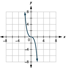 This figure has a curved line graphed on the x y-coordinate plane. The x-axis runs from negative 6 to 6. The y-axis runs from negative 6 to 6. The curved line goes through the points (negative 2, 8), (negative 1, 1), (0, 0), (1, negative 1), and (2, negative 8).