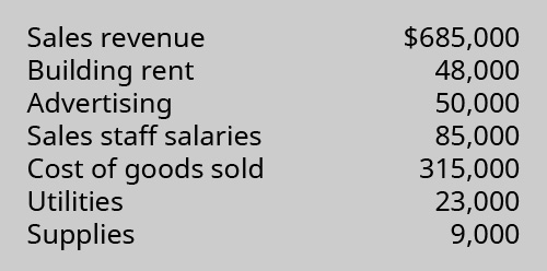 Sales revenue $685,000, Building rent 48,000, Advertising 50,000, Sales staff salaries 85,000, Cost of Goods Sold 315,000, Utilities 23,000, Supplies 9,000.