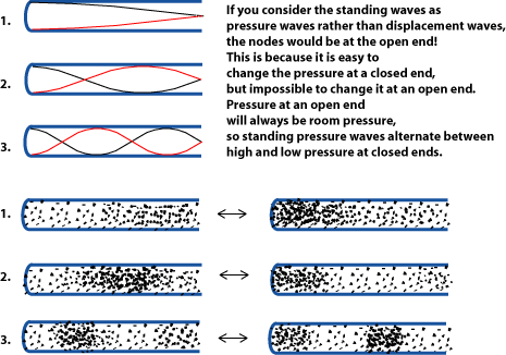 Standing Wave Animation The Standing Waves in The