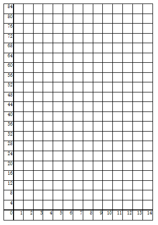 Coordinate Graph Paper Quadrant 1 Understanding what graphs tell us ...