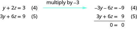 Multiply equation 4 with minus 3 and add it to equation 5. We get 0 equal to 0. There are infinite many solutions. Solving equation 4 for y, we get y equal to minus 2z plus 3. Substituting this into equation 1, we get x equal to 5z minus 5. The true statement 0 equal to 0 tells us that this is a dependent system that has infinitely many solutions. The solutions are of the form x, y, z where x is 5z minus 5, y is minus 2z plus 3 and z is any real number.