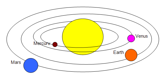 The Planets Natural Sciences Grade 9 Openstax Cnx