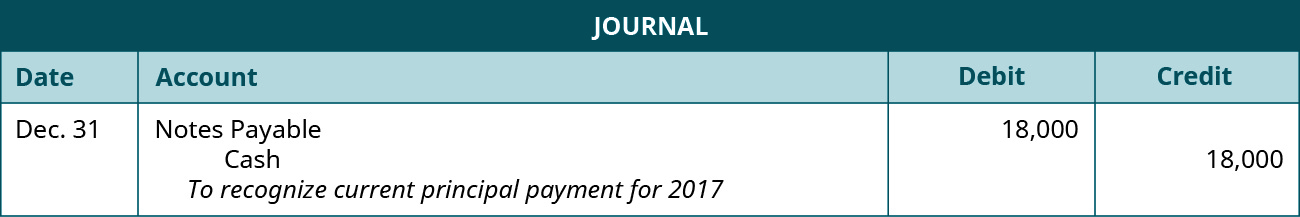 "A journal entry is made on December 31 and shows a Debit to Notes payable for $18,000, and a credit to Cash for $18,000, with the note ""To recognize current principal payment for 2017."""