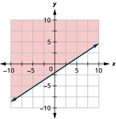 The graph shows the x y-coordinate plane. The x- and y-axes each run from negative 10 to 10. The line 2 x minus 3 y equals 6 is plotted as a solid arrow extending from the bottom left toward the top right. The region above the line is shaded.