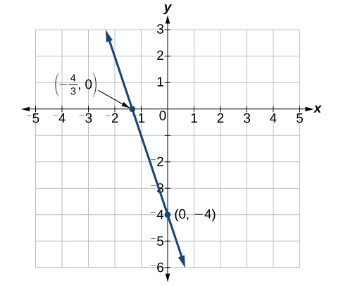 This is an image of a line graph on an x, y coordinate plane. The x-axis ranges from negative 5 to 5. The y-axis ranges from negative 6 to 3.  The line passes through the points (-4/3, 0) and (0, -4).