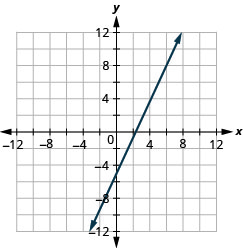 This figure shows a straight line graphed on the x y-coordinate plane. The x and y-axes run from negative 12 to 12. The line goes through the points (negative 3, negative 9), (0, negative 5), (3, negative 1), (6, 3), and (9, 7).