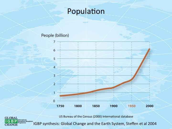 Population growth graph