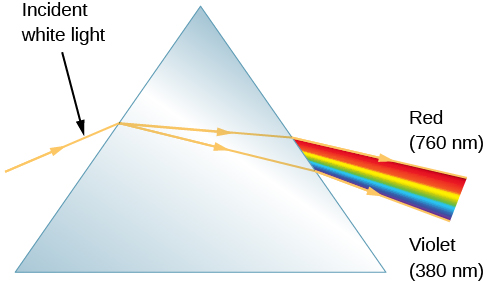"A figure showing the action of a prism. Incident white light comes into the prism from the left, and exits the prism on the right as a rainbow colored band of light. Red is labeled at the top of rainbow spectrum labeled ""760 nm"" and violet is labeled at the bottom of the spectrum labeled ""380 nm""."