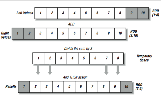 this figure shows four rows of connected boxes. The first row is labeled, Left Values, and the boxes are numbered from 1 to 10, with 9 and 10 shaded grey. to the right of the row is the label, ROD (1:8). Below this row is the label, ADD.  The second row is labeled, Right Values, and is numbered from 1 to 10, with 1 and 2 shaded grey. to the right of the row is the label, ROD (3:10). Below this row is the label, Divide the sum by 2. The third row is labeled, temporary space, and the boxes are numbered from 1 to 8. Below boxes 1, 2, 7, and 8 are arrows pointing down at the fourth row. Below the third row is the label, and THEN assign. The fourth row is labeled, Results, and is numbered from 1 to 10, with boxes 1 and 10 shaded grey. To the right of the row is the label, ROD (2:9)