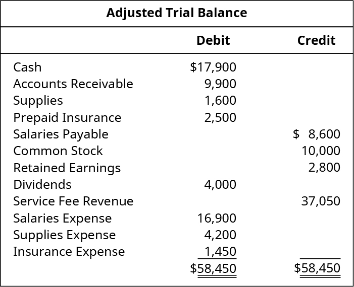 Adjusted Trial Balance. Cash 17,900 debit. Accounts receivable 9,900 debit. Supplies 1,600 debit. Prepaid insurance 2,500 debit. Salaries payable 8,600 credit. Common stock 10,000 credit. Retained earnings 2,800 credit. Dividends 4,000 debit. Service fee revenue 37,050 credit. Salaries expense 16,900 debit. Supplies expense 4,200 debit. Insurance expense 1,450 debit. Debit total 58,450, credit total 58,450.