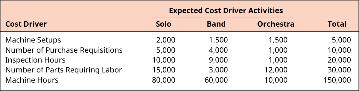 Expected Cost Driver Activities for Solo, Band, Orchestra, and Total, respectively. Machine Setups: 2,000, 1,500, 1,500, 5,000. Number of Purchase Requisitions: 5,000, 4,000, 1,000, 10,000. Inspection Hours: 10,000, 9,000, 1,000, 20,000 Number of Parts Requiring Labor: 15,000, 3,000, 12,000, 30,000 Machine Hours: 80,000, 60,000, 10,000, 150,000.