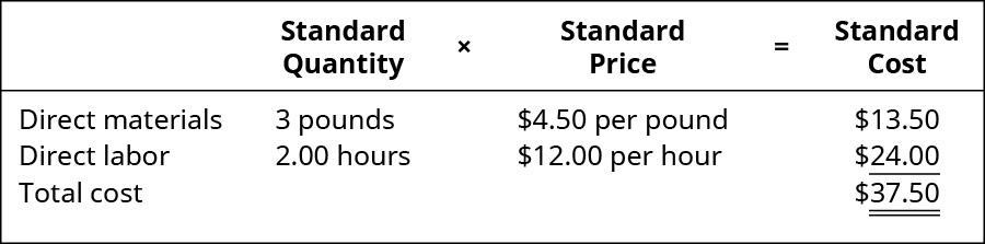 Standard Quantity times Standard Price equals Standard Cost. Direct materials, 3 pounds, $4.50 per pound, $13.50. Direct labor, 2.00 hours, $12.00 per hour, $24.00. Total cost, -, -, $37.50.