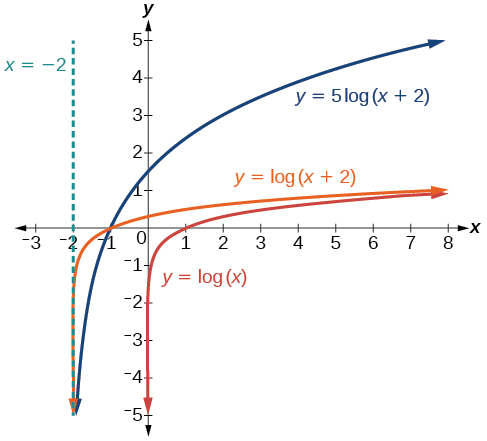 how to tell when exponential eqations will be the same