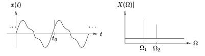 Short-time Fourier Transform