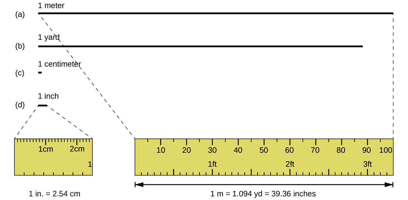 worksheet 1 Inch In Centimeters derived copy of measurements one meter is slightly larger than a yard and centimeter less half the