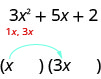 The polynomial is 3x squared plus 5x plus 2. There are two pairs of parentheses, with the first terms in them being x and 3x.