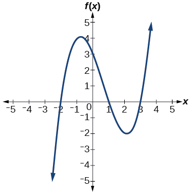 Graph of a positive odd-degree polynomial with zeros at x=-2, 1, and 3.