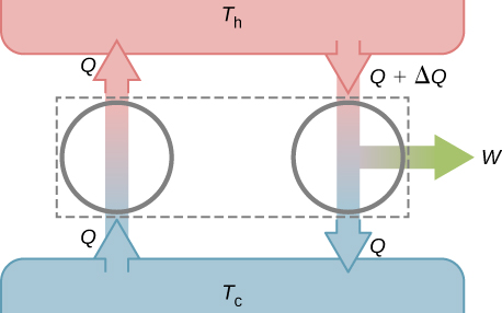 The figure shows schematic of a perfect refrigerator and real heat engine. On the left there is an upward arrow Q and on the right there is a downward arrow Q plus delta Q which splits into a downward arrow Q and a right arrow W.
