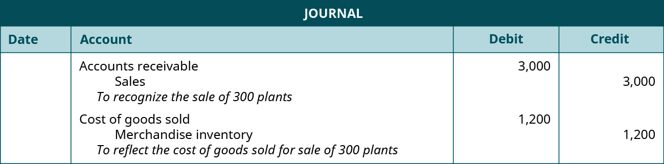"""A journal entry shows a debit to Accounts Receivable for $3,000 and credit to Sales for $3,000 with the note """"to recognize the sale of 300 plants,"""" followed by a debit to Cost of Goods Sold for $1,200 and credit to Merchandise Inventory for $1,200 with the note """"to reflect the cost of goods sold for sale of 300 plants."""""""