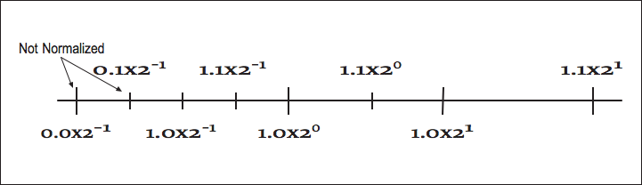 This figure is a horizontal line with labeled hash-marks at various distances From left to right, the hash marks read 0.0 times 2^-1, 0.1 times 2^-1, 1.0 times 2^-1, 1.1 times 2^-1, 1.0 times 2^0, 1.1 times 2^0, 1.0 times 2^1, and 1.1 times 2^1. Pointing at the first two hash marks with two arrows is the label, not normalized.