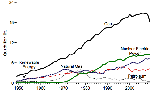 Growth of Fuels Used to Produce Electricity in the United States