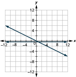 The figure shows the graphs of a straight horizontal line and a straight slanted line on the same x y-coordinate plane. The x and y axes run from negative 12 to 12. The horizontal line goes through the points (0, negative 1 divided 2), (1, negative 1 divided 2), and (2, negative 1 divided 2). The slanted line goes through the points (0, 0), (1, negative 1 divided 2), and (2, negative 1).