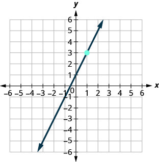 This figure has a graph of a straight line on the x y-coordinate plane. The x and y-axes run from negative 10 to 10. The line goes through the points (0, 1), (1, 3), and (2, 5).