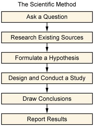 The figure shows a flowchart that states the scientific method. One: Ask a Question. Two: Research Existing Sources. Three: Formulate a Hypothesis. Four: Design and Conduct a Study. Five: Draw Conclusions. Six: Report Results.