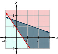 This figure shows a graph on an x y-coordinate plane of 90b + 150g is greater than or equal to 500 and 0.35b + 2.50g is less than or equal to 15. The area to the right or below each line is shaded different colors with the overlapping area also shaded a different color.