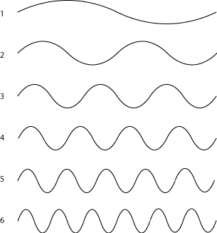 Harmonic Series Wavelengths and Frequencies (Harmseries3.png)