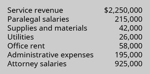 Service revenue $2,250,000, Paralegal salaries 215,000, Supplies and materials 42,000, Utilities 26,000, Office rent 58,000, Administrative expenses 195,000, Attorney salaries 925,000.