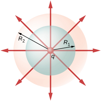 Figure shows three concentric circles. The smallest one at the center is labeled q, the middle one has radius R1 and the largest one has radius R2. Eight arrows radiate outward from the center in all eight directions.
