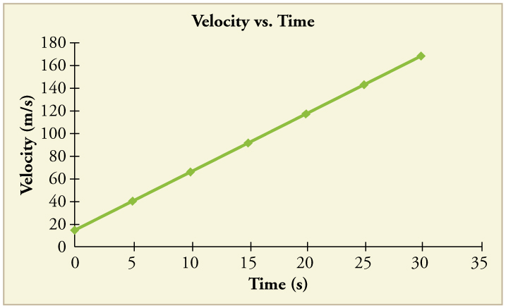 Line graph of velocity versus time. Line is straight with a positive slope.