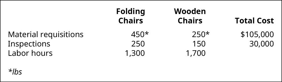 Folding Chairs, Wooden Chairs, and Total Cost, respectively. Material requisitions 450 pounds, 250 pounds, $105,000. Inspections 250, 150, $30,000. Labor hours 1,300, 1,700.